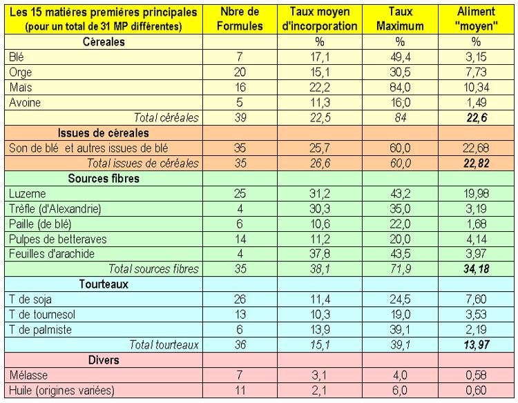 ASFC Ombres&Lumières Congrès 2013- Alimentation pratique et matières premières